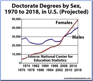 Doctorate Graduation Rates, Degrees by Sex, United States (newer version)