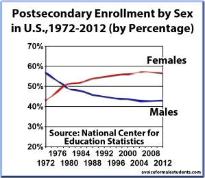 Percentage of Postsecondary Enrollments by Sex, 1972-2012 - graph