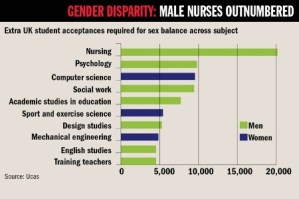 male-nurses-outnumbered-graph-from-UCAS