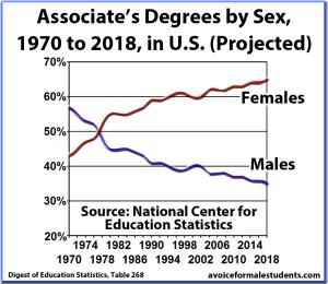 Associates Graduation Rates, Degrees, by Sex and Percentage, United States