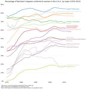 percent-bachelors-degrees-women-usa-randy-olson-national-center-education-statistics