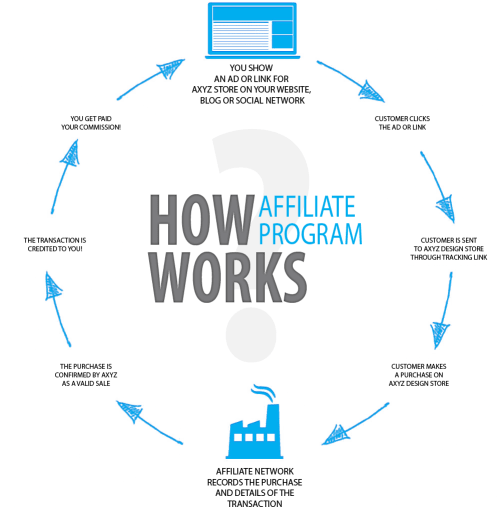 How affiliate marketing works. Click here for a larger version of this chart