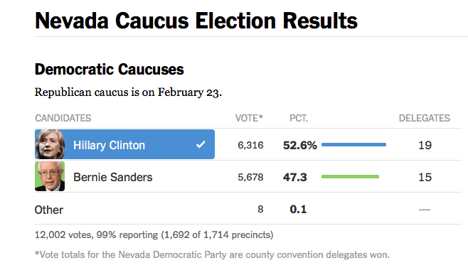 Nevada Democratic Caucuas 2016 02 23 at 9 57 24 AM