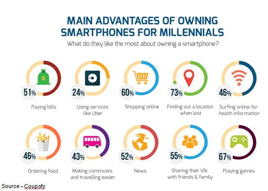 Constant Companion – Apps keep males/females, young/old in touch with each other and put the world at their fingertips. They use it so they know what's going on around them and to carry out their daily activities.  It's no wonder the smartphone is the first thing they grab in the morning and the last thing they put down in the evening.