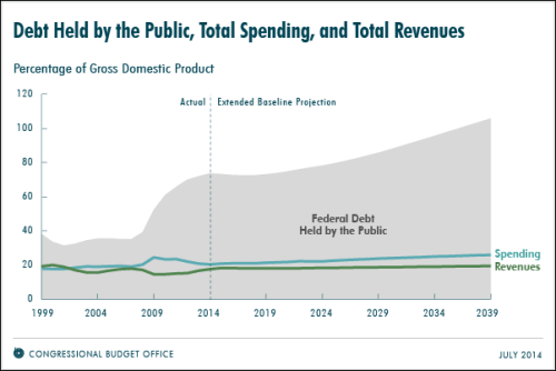 Image source: Congressional Budget Office