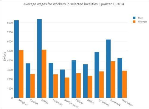 average_wages
