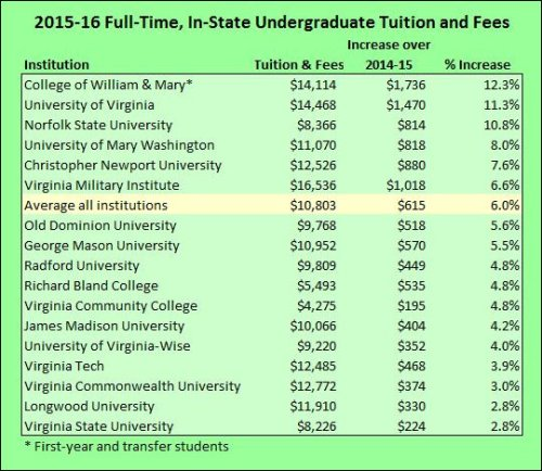 tuition_hikes