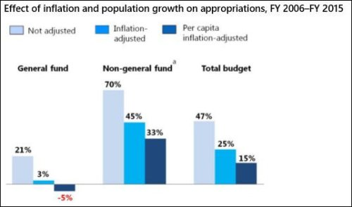Virginia state spending, FY 2006-2015, adjusted for inflation and population growth. Source: Joint Legislative Audit and Review Commission