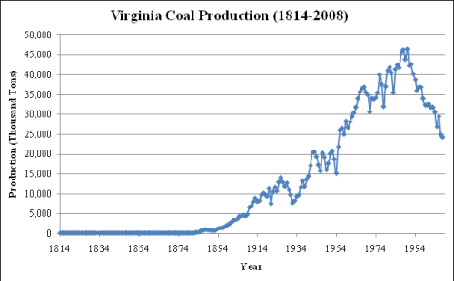 coal_production