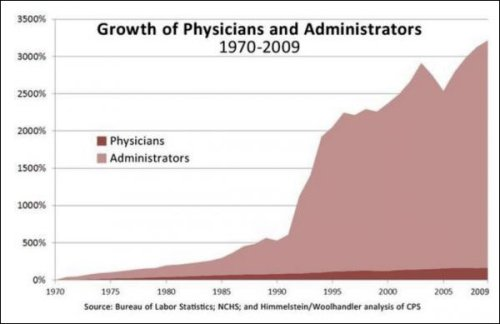 physicians_v_administrators