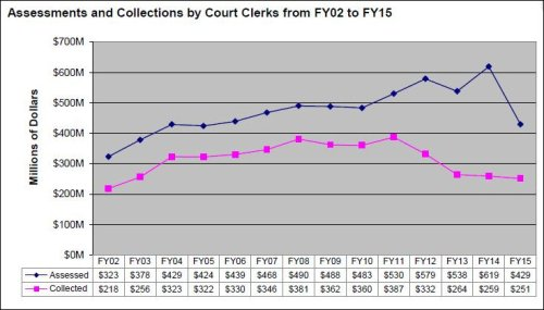Source: FY 2015 Fines and Fees Report