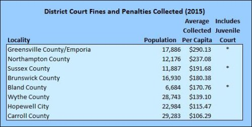 Data source: 2015 Fines and Fees Report