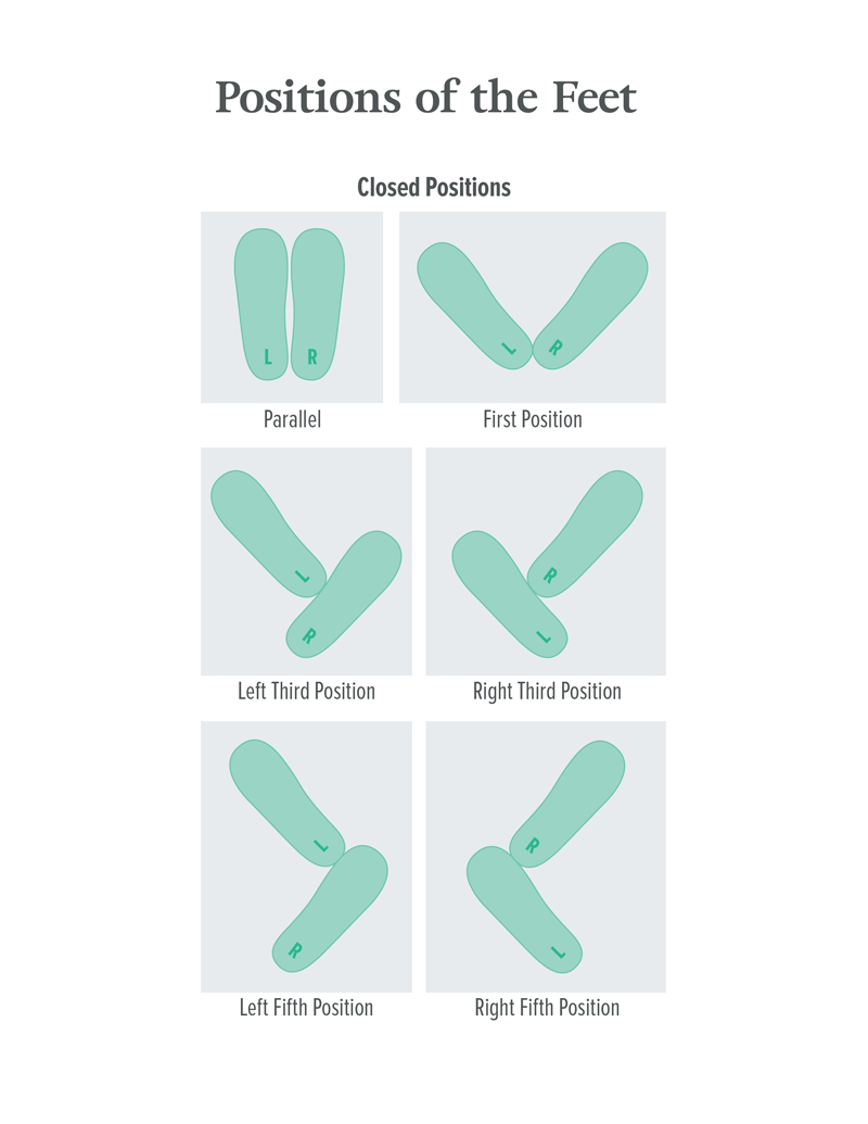 Positions of the Feet Diagram