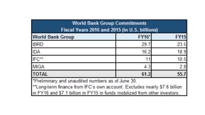 El apoyo financiero del Grupo Banco Mundial superó los 61 000 millones de USD en el ejercicio de ...
