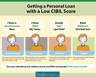 CIBIL Score for Personal Loan - BankBazaar.com