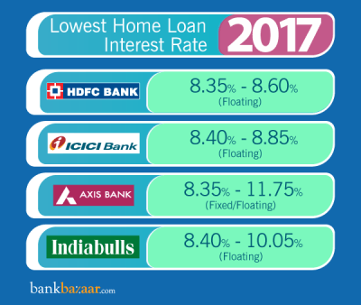 Home Loan Interest Rates: Compare from 35+ Bank/Housing Finance