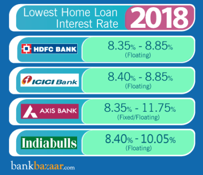 Home Loan Interest Rates: Compare from [20+ Banks] | 20 May 2018
