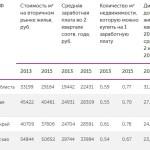 ВоВладимирской области жилье оказалось доступнее, чем всоседних регионах