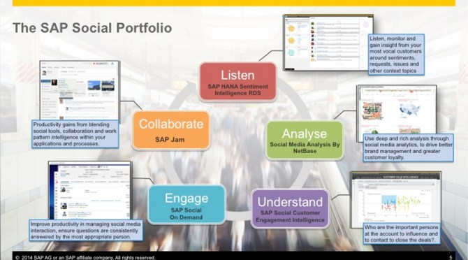 Wait, SAP has a marketing cloud too?