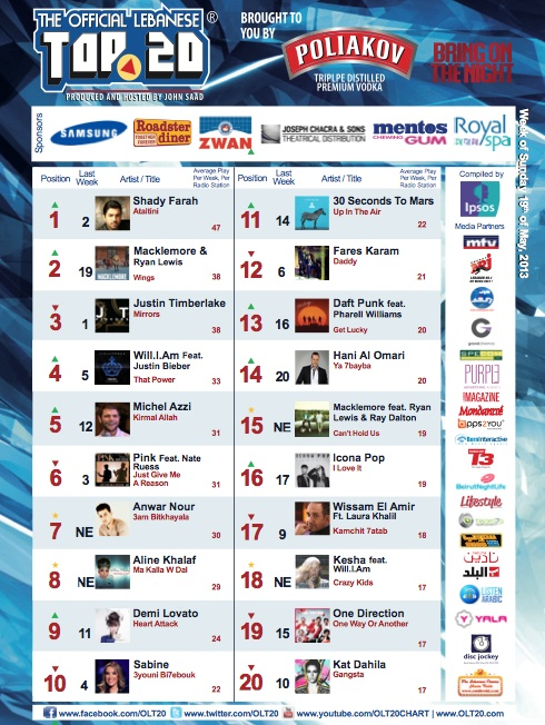 BeirutNightLife.com Brings You the Official Lebanese Top 20 the Week of May 19th, 2013