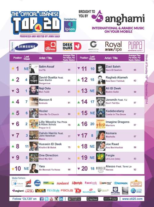 BeirutNightLife.com Brings You the Official Lebanese Top 20 the Week of November 16, 2014