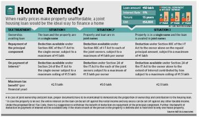 Joint Home Loan and Tax