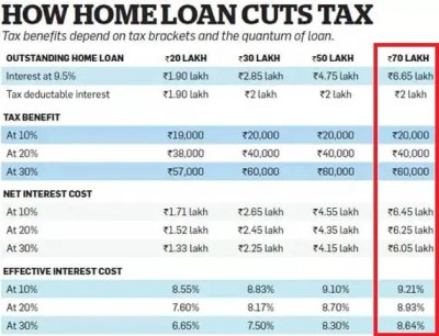 Home loan prepayment: Tax benefits, Emergency Funds
