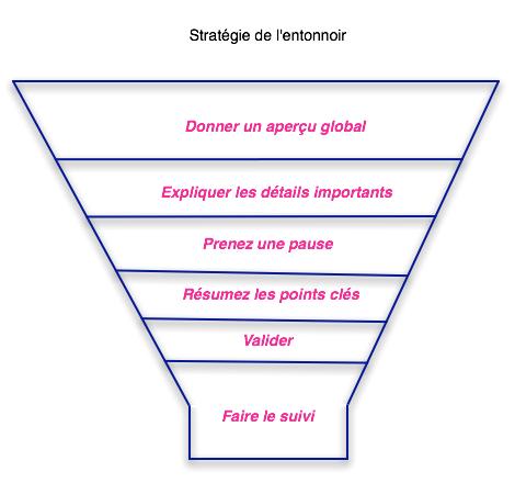 technique de la communication pdf