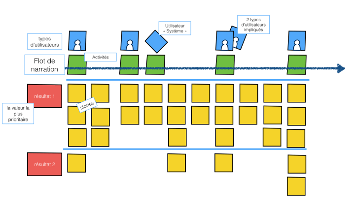 user-story-map