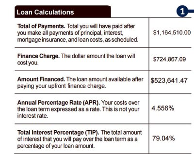 Blog - BeSmartee - Mortgage Rate, APR and Total lnterest Percentage (TIP): What they mean in ...