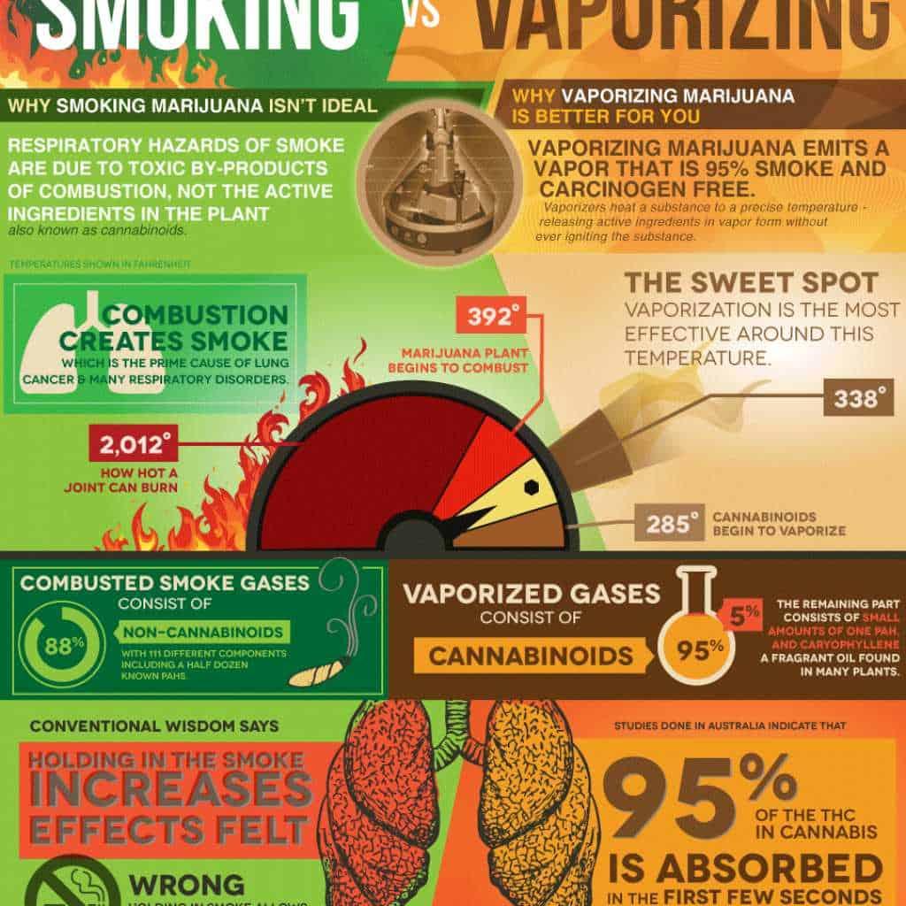 Health benefits of vaporizing Marijuana