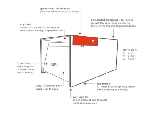 Neutrabox features