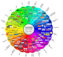 social media infografía