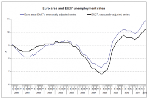 Unemployment rates fro the Euro area and the European Union countries