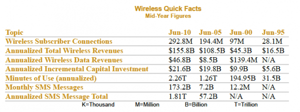 Wireless Quick Facts