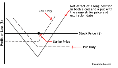 call vs strike price