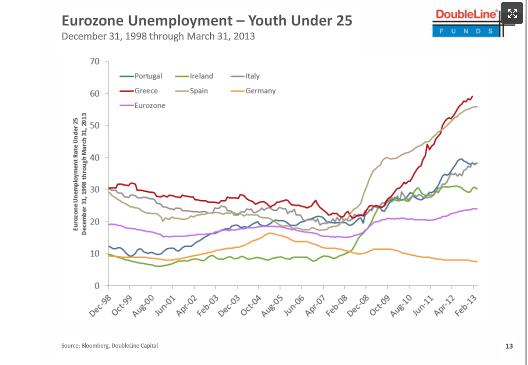 Eurozone Unemployment