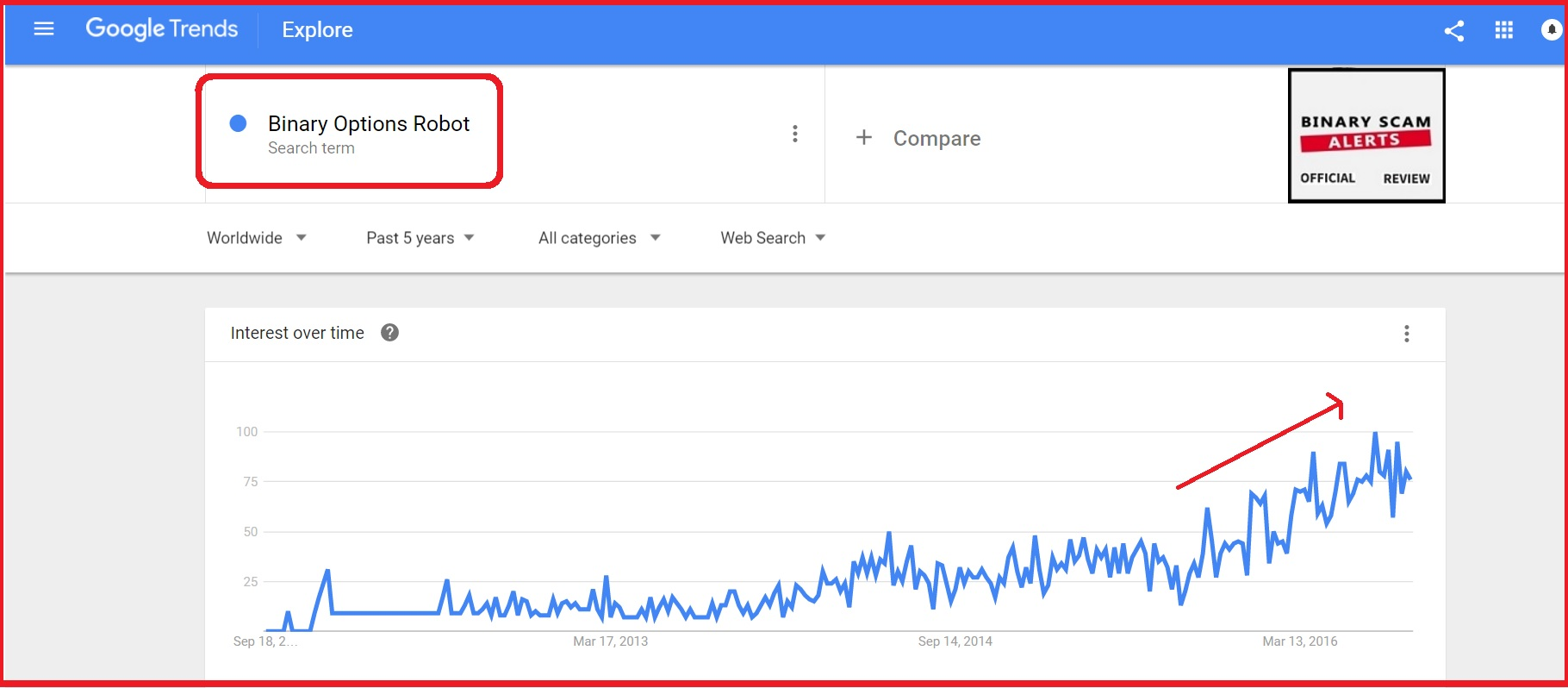 Forex google trends