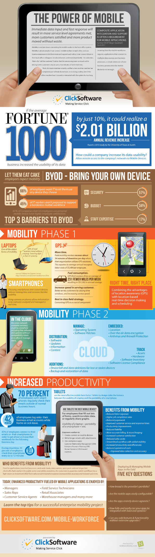 mobile workforce trends infographic