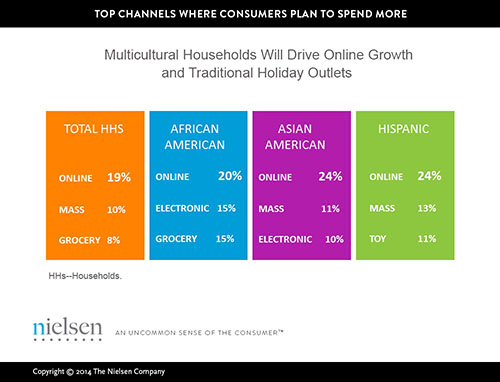 Multicultural Households Nielson Holiday Shopping