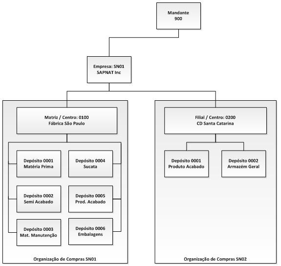 estrutura do empreendimento