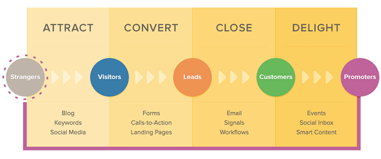 Inbound marketing Squide