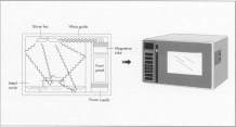 Schema della propagazione delle onde in un forno a microonde (credit: Madehow)