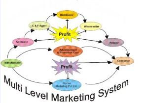 Top 5 Best Online MLM Marketing System