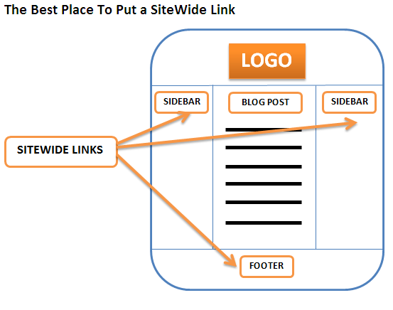 Sitewide-best-place