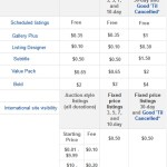 How Much Does it Cost to Sell on eBay in 2013?