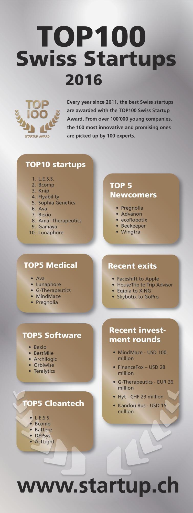 TOP 100 Swiss Startups 2016