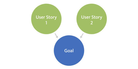 Job Story Solutions