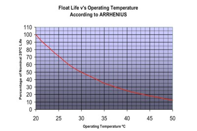 How Does Temperature Affect Lead Acid Batteries?