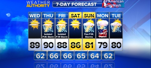 7 Day Outlook Graphic courtesy of CBS-19 The Newsplex in Charlottesville.